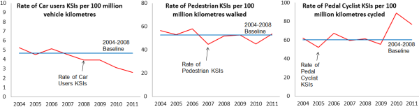 Comparison of road user KSI rates in NI 2004-2011 (DOE)