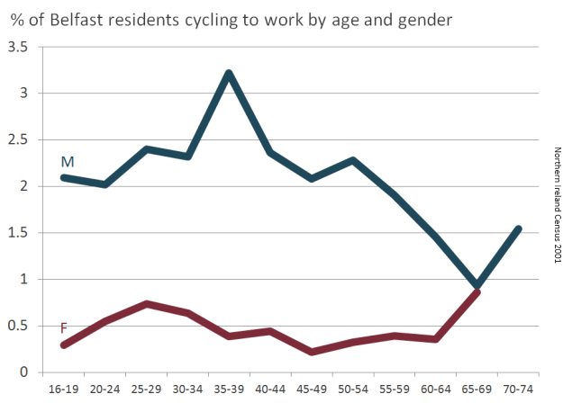 Belfast commuter cycling percentage by age and gender