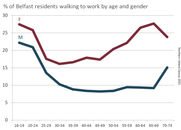 Belfast commuter walking percentage by age and gender