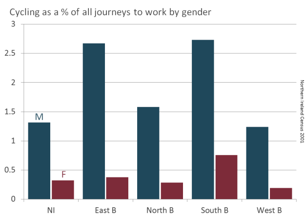 Belfast and NI cycling percentages by gender