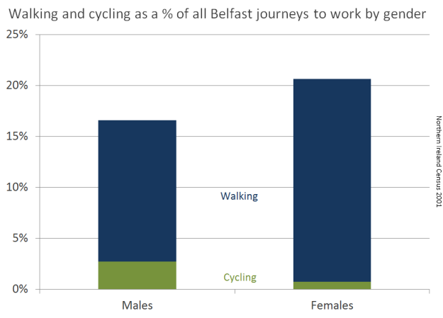 Physically active commuting in Belfast by gender