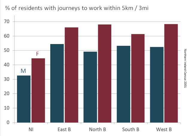Percentage of residents' journeys to work within 5km / 3miles