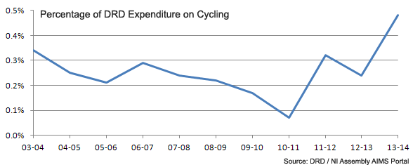 NI_Assembly_Cycling_Budget