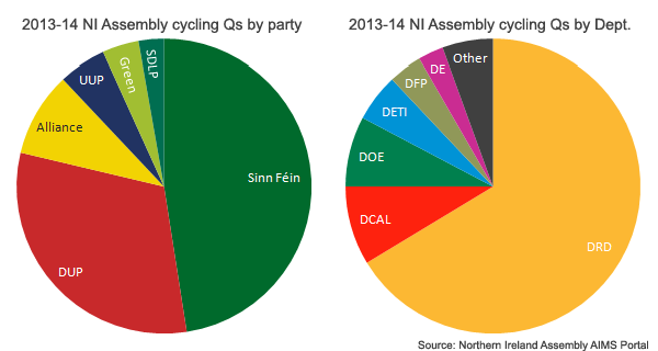 NI_Assembly_cycling_Q_party