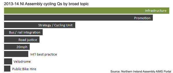 NI_Assembly_cycling_Q_topic